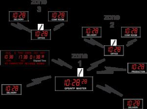 WIRELESS-DIGITAL-synchronized-CLOCK-SYSTEM